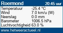 het weer in Roermond
