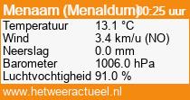 het weer in Menaam (Menaldum)