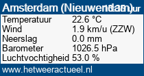 het weer in Amsterdam (Nieuwendam)