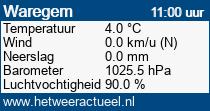 het weer in Waregem