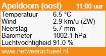het weer in Apeldoorn (oost)