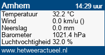 het weer in Arnhem (presikhaaf)