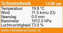 het weer in Schoonebeek
