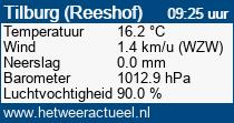 het weer in Tilburg (Reeshof)
