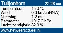 het weer in Tuitjenhorn