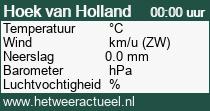 het weer in Hoek van Holland