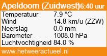 het weer in Apeldoorn (Zuidwest 2)