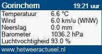 het weer in Gorinchem