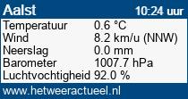 het weer in Aalst
