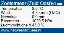 het weer in Zoetermeer (Zuid-Oost)