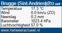 het weer in Brugge (Sint-Andries) 2