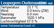 het weer in Leupegem-Oudenaarde