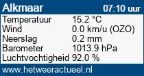 het weer in Alkmaar (westerhoutkwartier)