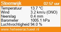 het weer in Steenwijk