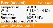 het weer in Bree (Vostert)