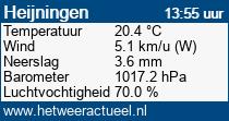 het weer in Heijningen