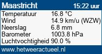 het weer in Maastricht (Daalhof)