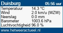 het weer in Duisburg