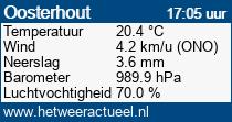 het weer in Oosterhout