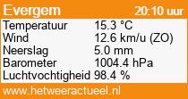 het weer in Evergem