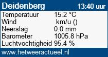 het weer in Deidenberg