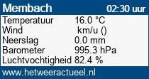 het weer in Membach