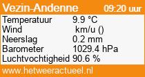 het weer in Vezin-Andenne