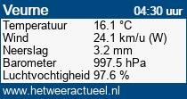 het weer in Veurne