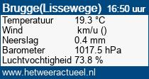 het weer in Brugge(Lissewege)