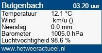 het weer in Butgenbach