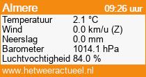 het weer in Almere